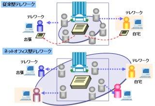 図2 従来型テレワークとネットオフィス型テレワークの比較