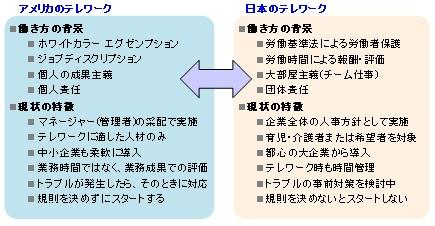 図3 IVLPの視察で感じた「アメリカと日本のテレワークの違い」